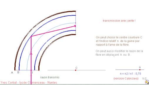 Optiske fibre